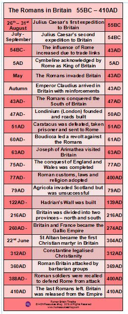 The Romans in Britain History Events Printable Timeline Poster