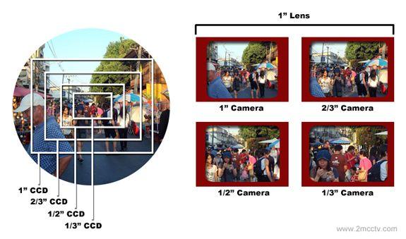 cctv-lens-camera-format-2.jpg (575×339)