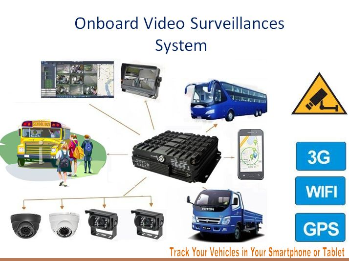 Track Your Vechiles In Your Smartphones: #Onboard #video #surveillance #system and #software for #realtime #monitoring