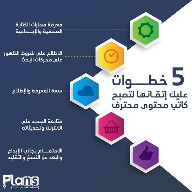 معاك في السوشيال موقع الكتروني بلانز بلانز لكتابة المحتوى العربي محتوى عربي كتابة محتوى محتوى عملاء مستهدفين موقع الكتر Gaming Logos How To Plan Logos