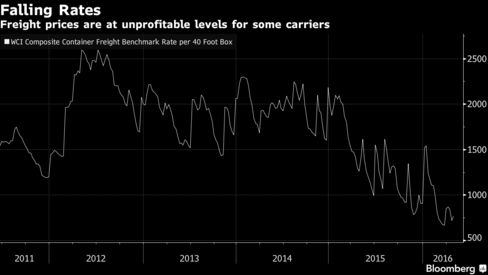 Negative Rates Hit Global Shipping Market - Bloomberg