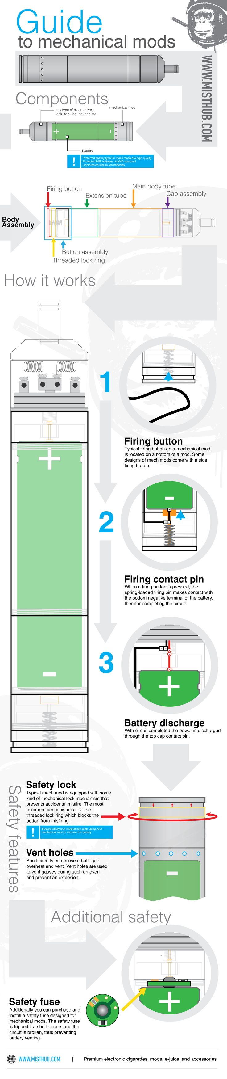 Mechanical MODs Infographics [HOW IT WORKS]. Learn more about how mechanical mods and vape devices work from out simple infographics.