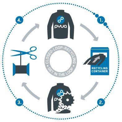 Auf der Suche nach nachhaltig produzierter Outdoorbekleidung wird man schnell an seine Grenzen stoßen. Gerade bei der Herstellung von Funktionsbekleidung kommen eine Vielzahl an Chemikalien zur Anw…