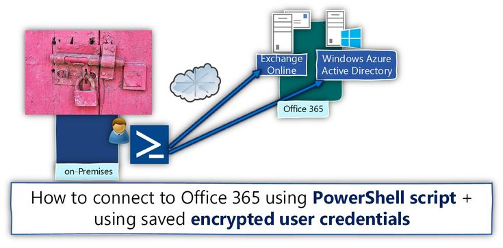 How to Connect to Office 365 using PowerShell script + using saved encrypted user credentials - http://o365info.com/connect-office-365-using-powershell-script-using-saved-encrypted-user-credentials/