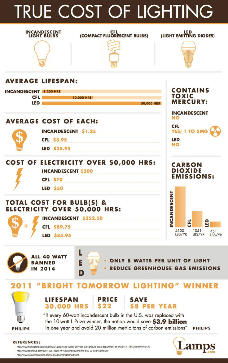25 best ideas about led lights bulbs on pinterest choosing light bulbs kelvin light and what Led light bulbs cost