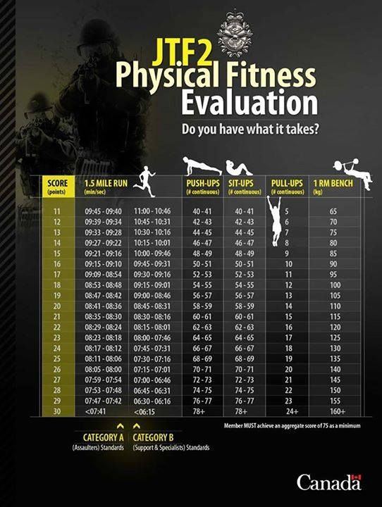 Do you have what it takes to pass the JTF2 Physical Fitness Evaluation? A MINIMUM score of 75 is required to qualify. Shared courtesy of our friends at Canadian Armed Forces / Forces armées canadiennes.