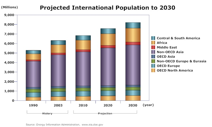 Bar Chart Example - Projected International Population Growth - http://blog.hepcatsmarketing.com - check out our blog network for more news like this!