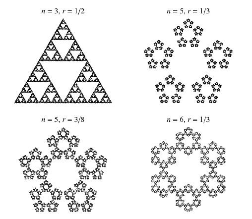 """An algorithm originally described by Barnsley in 1988. Pick a point at random inside a regular -gon. Then draw the next point a fraction   of the distance between it and a polygon vertex picked at random. Continue the process (after throwing out the first few points). The result of this """"chaos game"""" is sometimes, but not always, a fractal. The results of the chaos game are shown above for several values of ."""