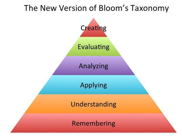 Using Bloom's Taxonomy Through the Learning Process