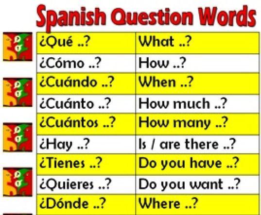 Basic Spanish Words - Rocket Languages