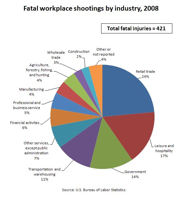 School Shooting Facts: 1000+ Images About School And Workplace Violence On