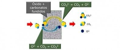 The search for new technologies to capture and store carbon dioxide (CO2) has intensified along with the growing concern to decrease the impact of this greenhouse gas on global warming. A technology recently developed by researchers at the Materials Science & Technology Center of Brazil's...