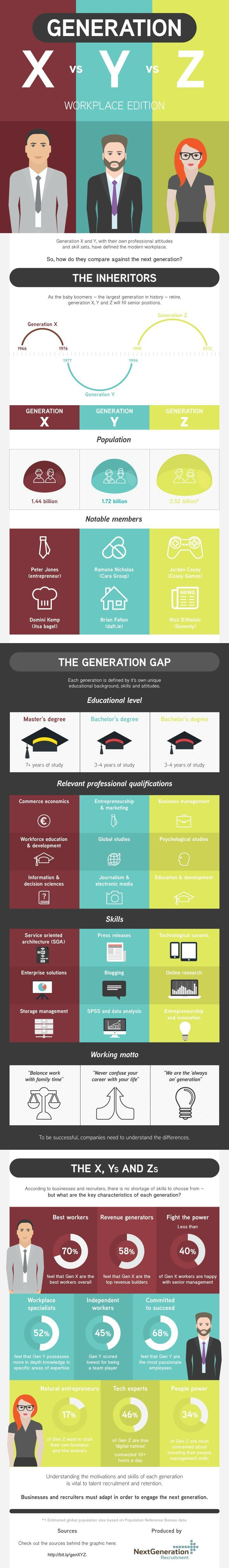 Generation X vs Y vs Z: Workplace Edition #infographic #Workplace #Career #Employees