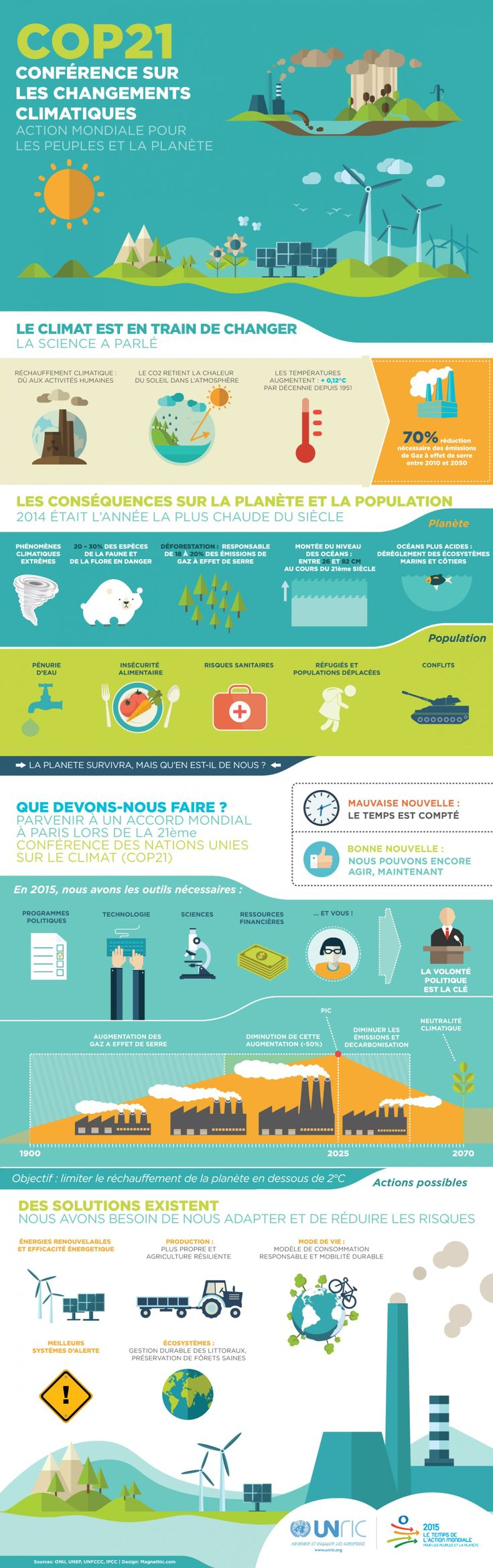 COP21: Conférence sur les changements climatiques Infographic