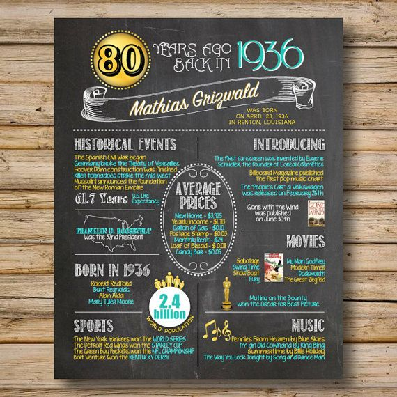 1936 -- 80th Birthday or 80th Anniversary Chalkboard Poster, DIGITAL FILE, Perfect Gift, Color Customizable, 80 Years Ago Sign