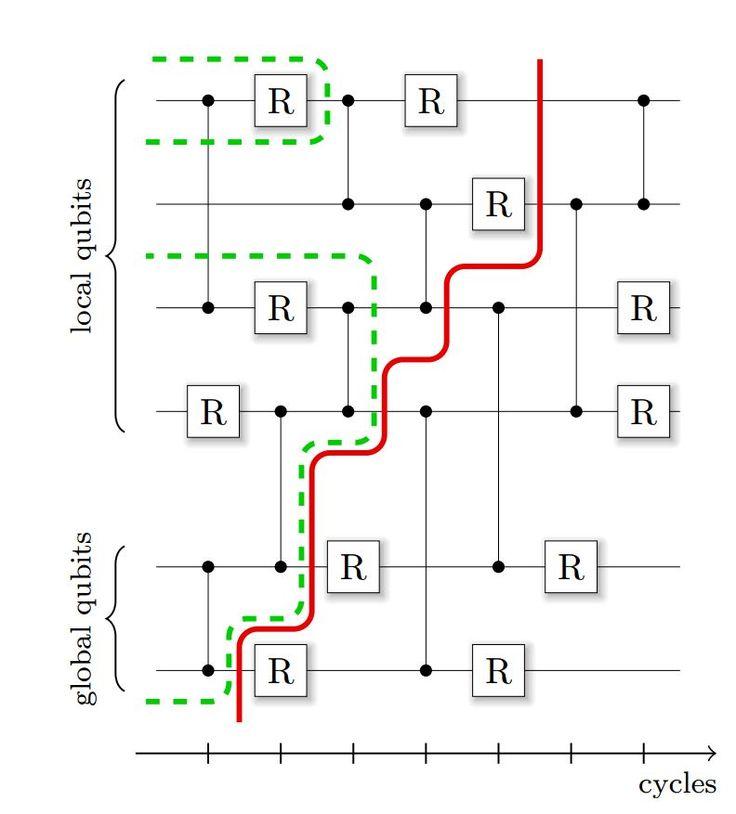 量子コンピューターは本当に計算が速いのか?を実証