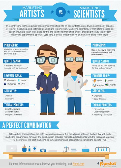 ★★ #Marketing #ARTISTS vs Marketing #SCIENTISTS ★★ http://www.facebook.com/essentialinternetmarketing