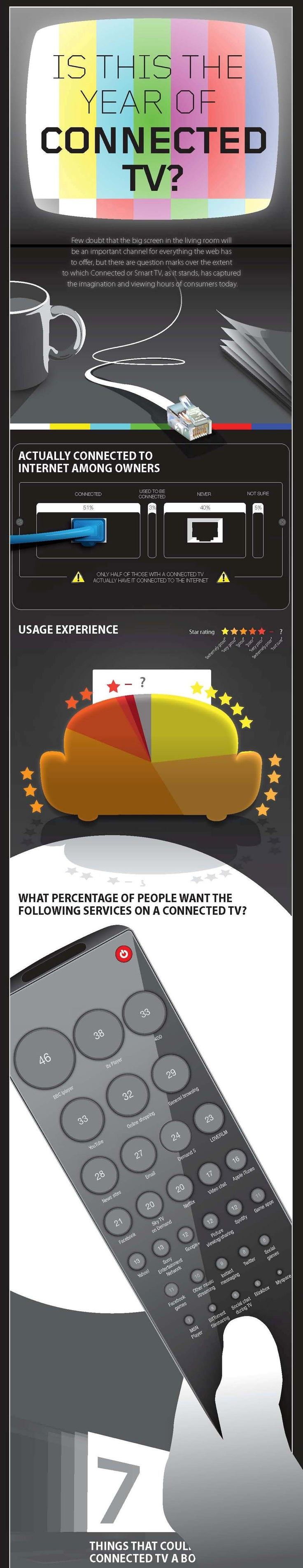 The year of connected TV