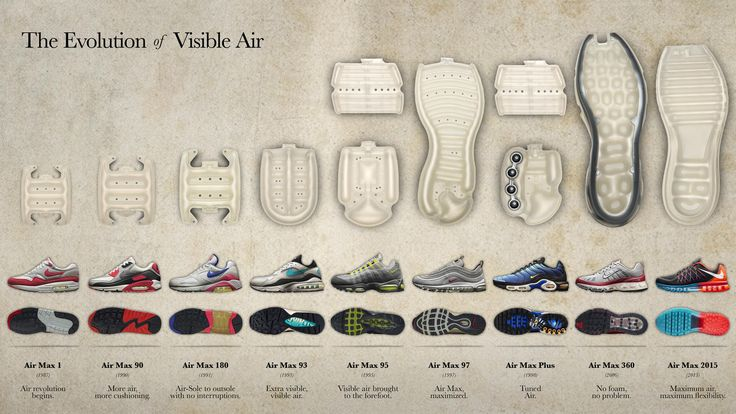 A look inside the technology at the heart of Nike's royal family, Air Max.