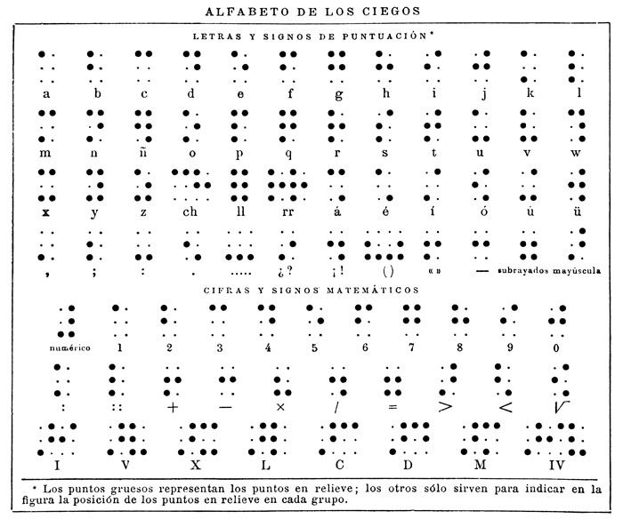 spanish braille alphabet