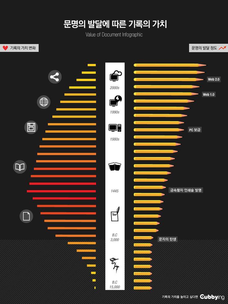 기록의 가치 인포그래픽 #infographic  / Your Lifetime Gallery ::: www.cubbying.com