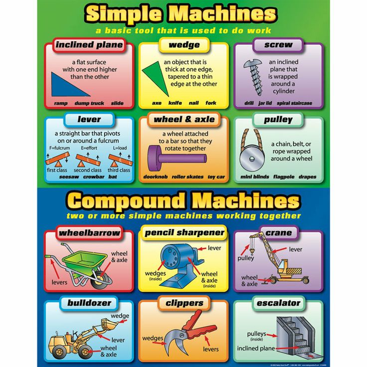 Simple And Compound Machines Poster | ~~Science Ideas ...