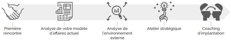 Consultants en planification stratégique pour les PME du Québec - JPD Conseil