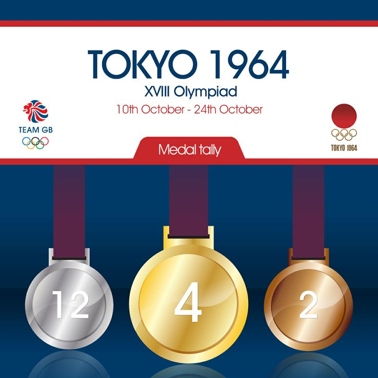Team GB's total medal count for the 1964 Olympic games in Tokyo