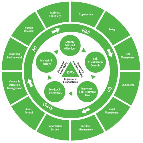 ISO27001 - PDCA Cycle