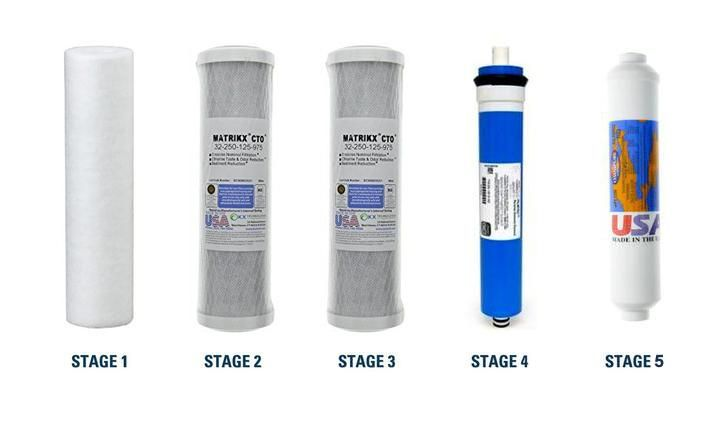 5 Stage Under Sink Complete RO Filter Pack Replacement - With RO Membrane