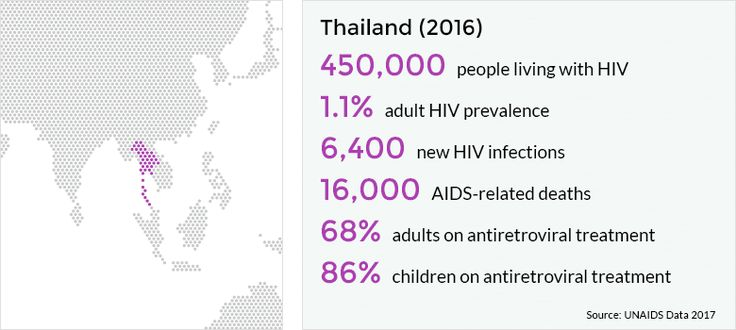 Thailand accounts for 9% of the total number of people living with HIV in Asia and the Pacific. The epidemic is declining, yet 450,000 people still live with HIV in Thailand.