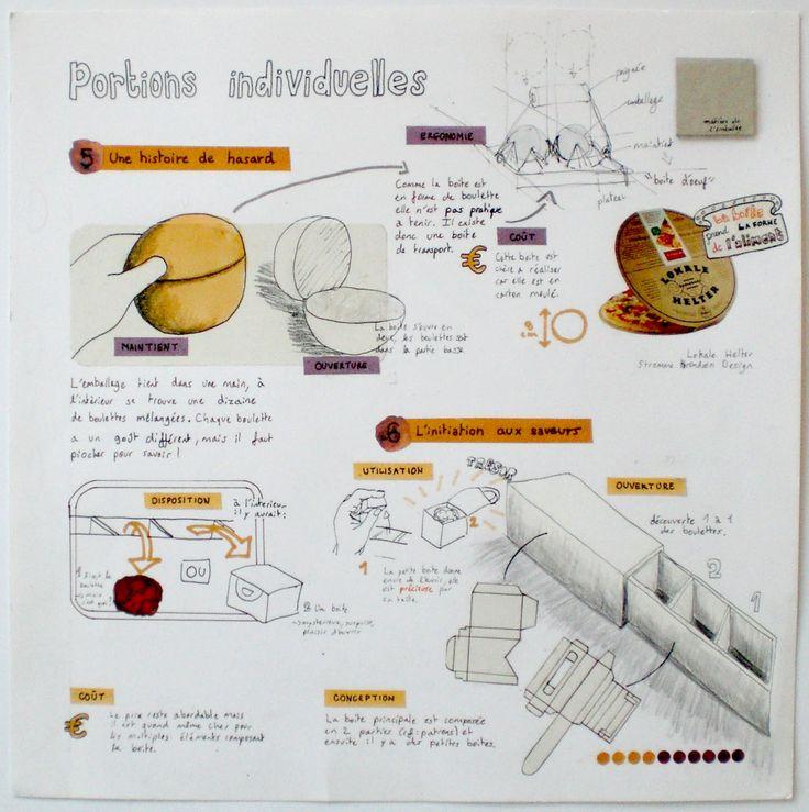 projet art appliqu bac pro lu89 humatraffin. Black Bedroom Furniture Sets. Home Design Ideas