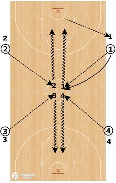 This shooting drill was contributed by Coach Fabian McKenzie to the FastModel Sports Basketball Plays and Drills Library. You can also find out more about FastModel Play Diagramming software by clicking this link: FastDraw Coach McKenzie has been a head…Read more →