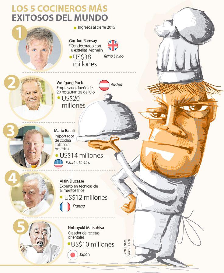 Los mejores chefs del país superan $5.000 millones en ventas