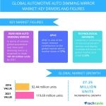 Top 3 Trends Impacting the Global Automotive Auto Dimming Mirror Market Through 2020: Technavio