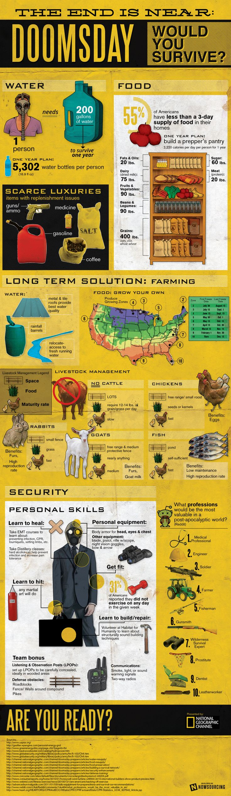 Fifty-five percent of American pantries are only stocked with enough food for three days. Those families are not likely to survive very long in the case of doomsday hitting. Preparing for the end of the world takes a lot of resources and planning. In this infographic, National Geographic takes a look at the most effective ways to survive after doomsday.