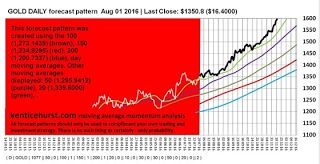 gold silver around the world: Gold Price Bullish But With A large Dose Of Cautio...