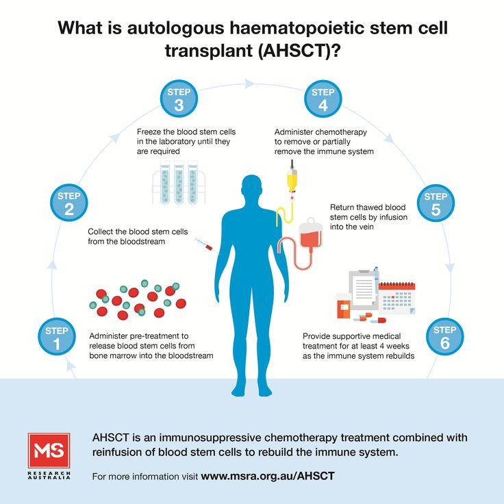 Best 25+ Stem Cell Research Ideas On Pinterest