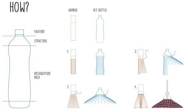 PET Lamp. Lámparas con hilo de Botellas PET