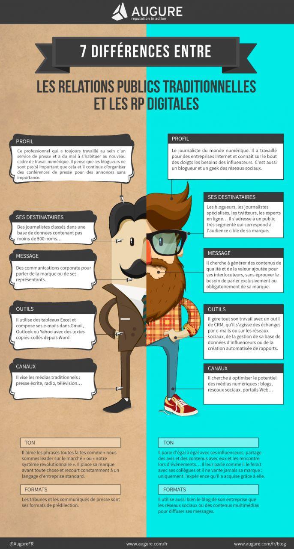 Ouais, bon... manque que le geek a 1 pb avec l'orthographe // Différences relations publiques traditionnelles / digitales #digital