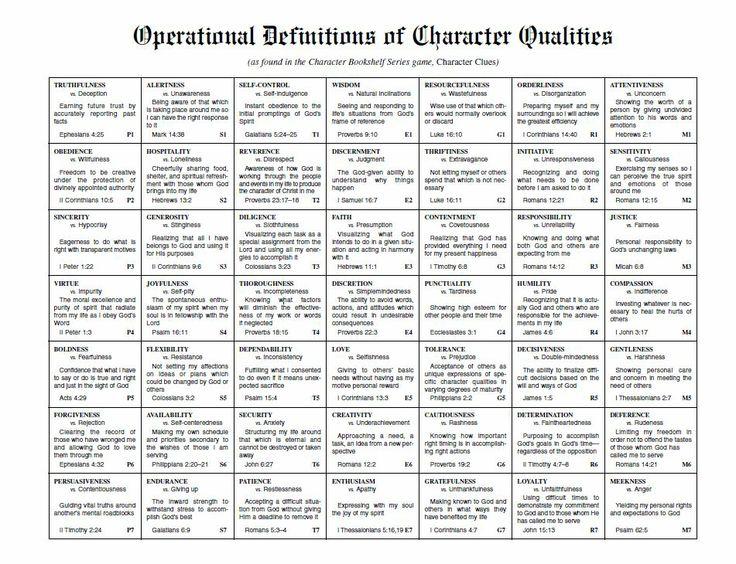 17 best character traits images on pinterest bible studies