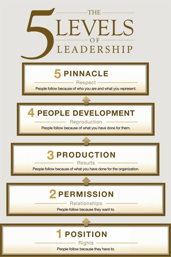 5 Levels of Leadership  |  #leadership #pinnacle #chart