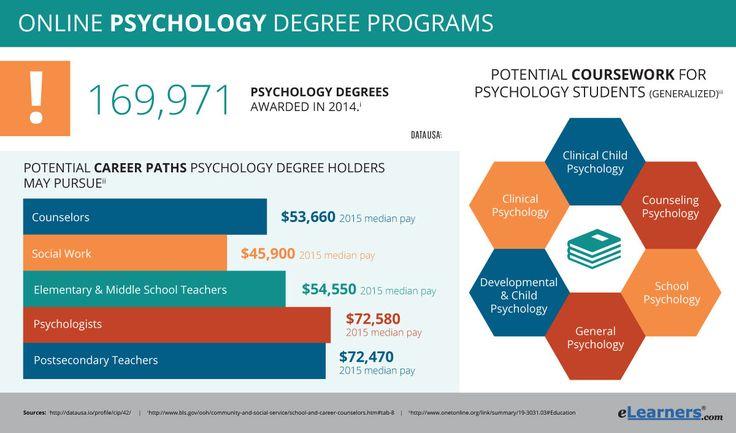 Online Psychology Degrees