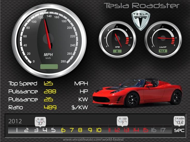 TESLA Roadster 2012 – HD Illustration Spec card, fiche technique