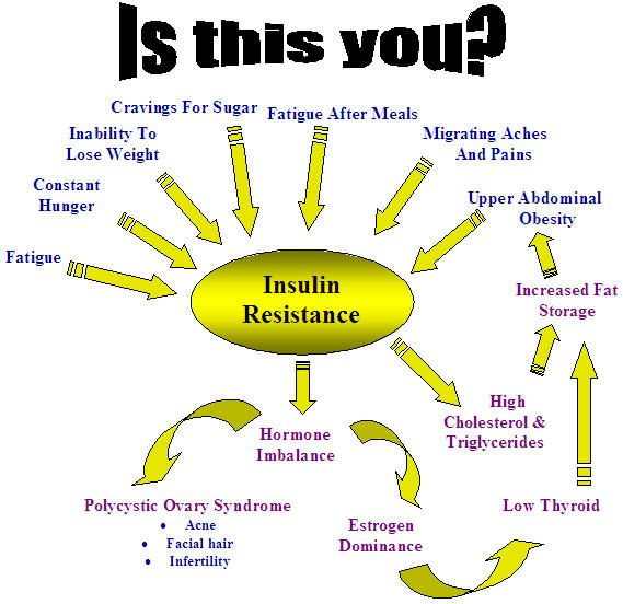Insulin Resistance.  For information on diabetes, check out: www.whatdiabetes.com.