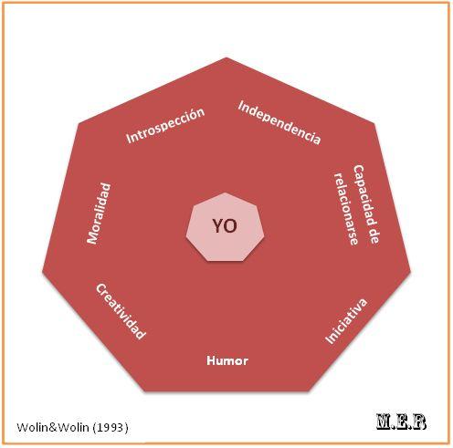 Wolin y Wolin, en 1993, crearon la Mandala de la Resiliencia para sustentar su teoría sobre las siete resiliencias.  Pilares que a lo largo de las etapas de desarrollo evolucionan y se manifiestan.