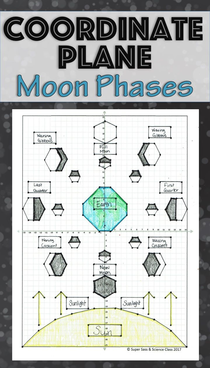 Reinforce science content while giving students that extra practice they need graphing coordinate points! This Moon Phases mystery picture can be used in the science or math classroom. Use for the days when kids finish a test, when you need just a little something extra while you have a sub, or as extra credit!