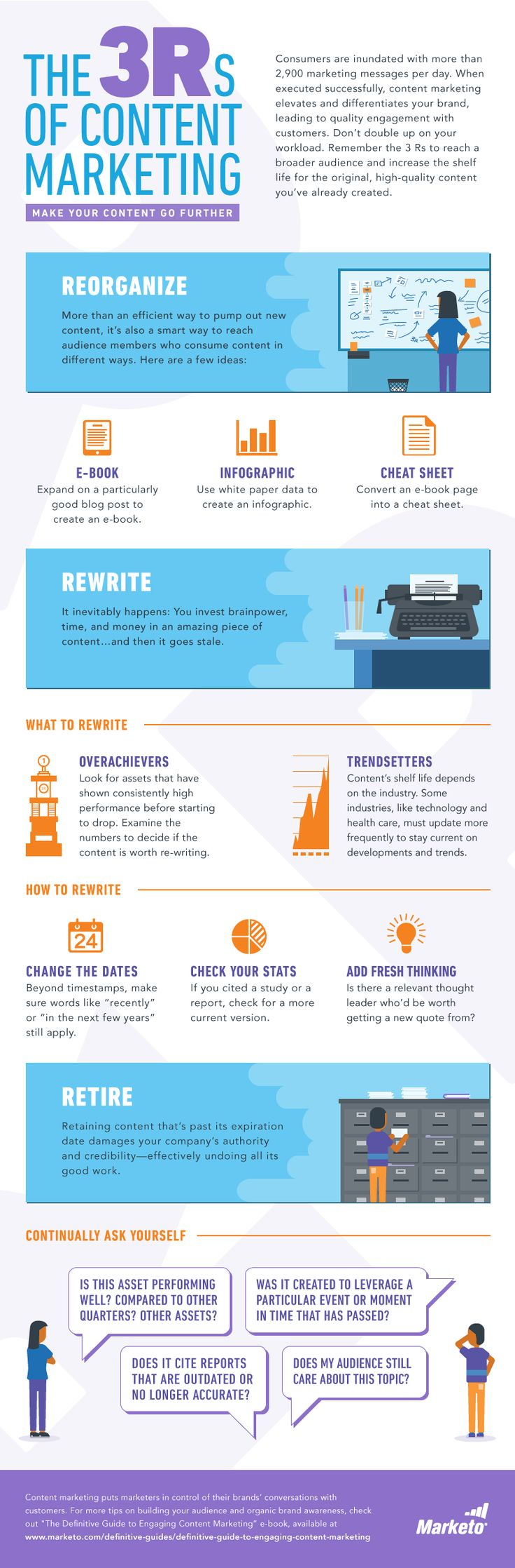 The-3Rs-of-Content-Marketing-Infographic.png (800×2430)