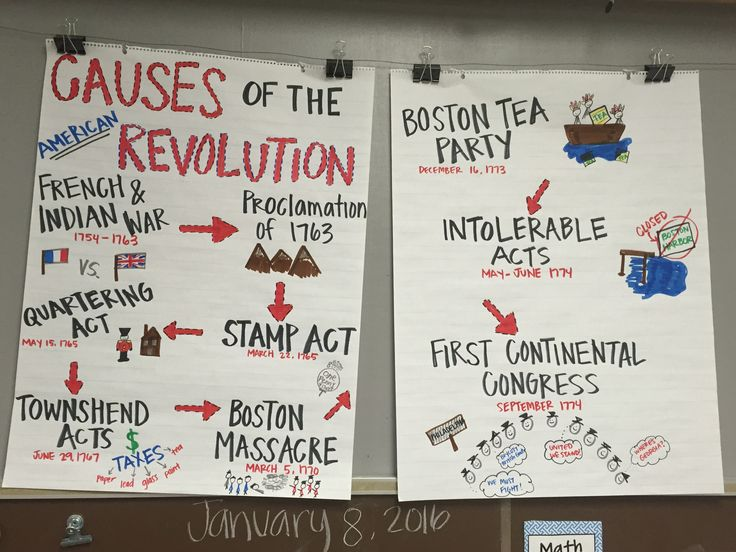 Causes of the American Revolution Anchor Chart.  American Revolution Anchor Chart 5th grade Social Studies http://teapauses.com/all-about-tea/