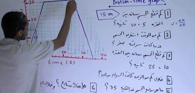 وحدة قياس السرعة في الفيزياء Math The Unit Math Equations